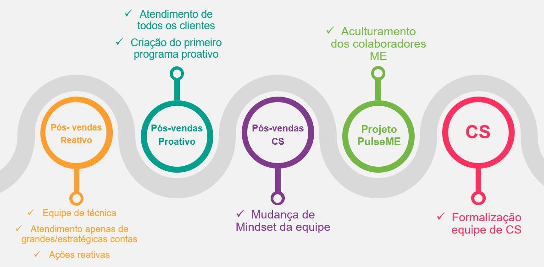 Linha cronológica da área de Customer Success