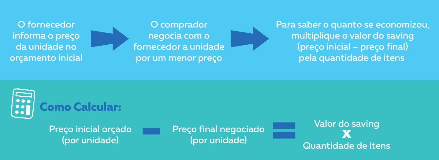 Processo de cálculo do saving